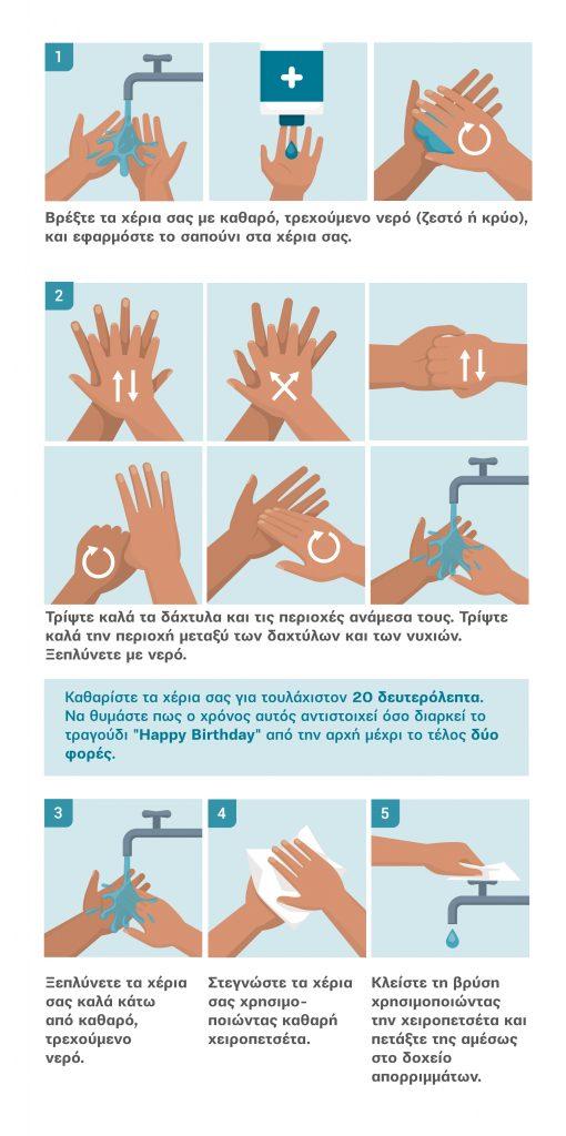 Πότε και πως πρέπει να πλένουμε τα χέρια μας;